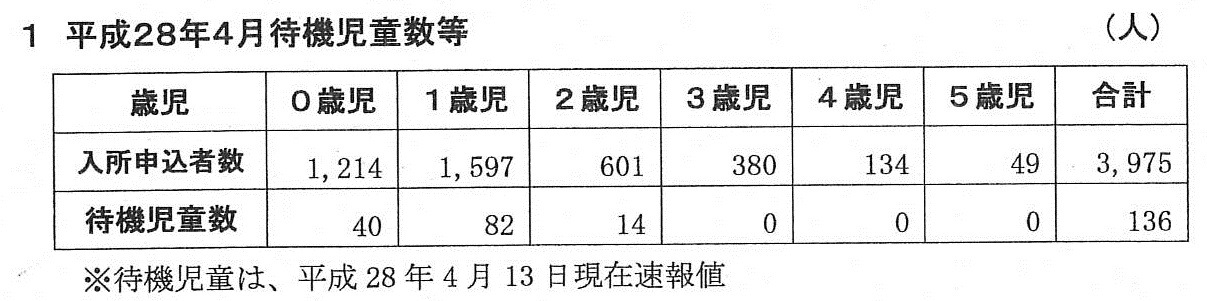 http://yamadakohei.jp/blog_upfile/%E5%BE%85%E6%A9%9F%E5%85%90%E7%AB%A5%E6%95%B0%E9%80%9F%E5%A0%B1%E5%80%A4.jpg
