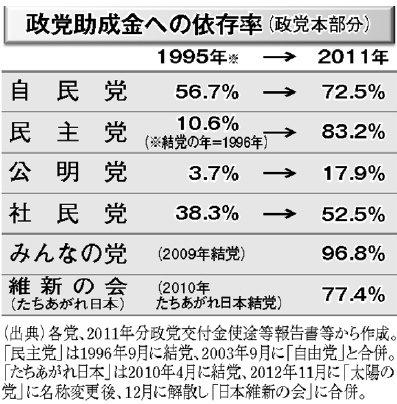 http://yamadakohei.jp/blog_upfile/%E6%94%BF%E5%85%9A%E5%8A%A9%E6%88%90%E9%87%91%E4%BE%9D%E5%AD%98%E5%BA%A6.jpg
