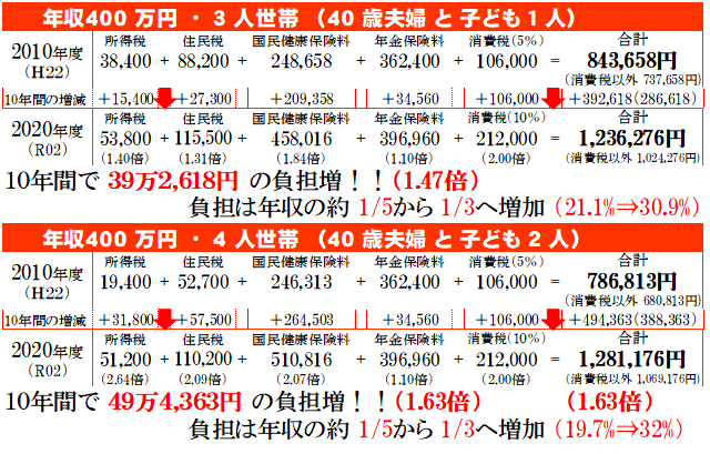 http://yamadakohei.jp/blog_upfile/%E7%A8%8E%E3%81%A8%E4%BF%9D%E9%99%BA%E6%96%99%E8%B2%A0%E6%8B%85.png