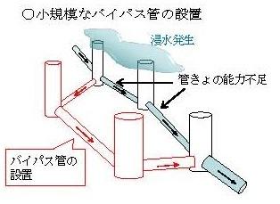 http://yamadakohei.jp/blog_upfile/%E9%83%BD%E4%B8%8B%E6%B0%B4%E9%81%93%E5%B1%80%E7%B7%8A%E6%80%A5%E3%83%97%E3%83%A9%E3%83%B3%EF%BC%92.jpg