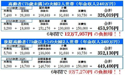 http://yamadakohei.jp/blog_upfile/%E9%AB%98%E9%BD%A2%E8%80%85%E3%81%AE%E8%B2%A0%E6%8B%85.jpg