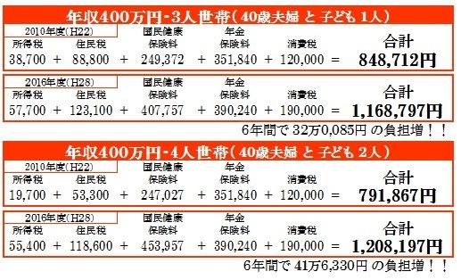 http://yamadakohei.jp/blog_upfile/2016%E7%A8%8E%E3%81%A8%E4%BF%9D%E9%99%BA%E6%96%99.jpg